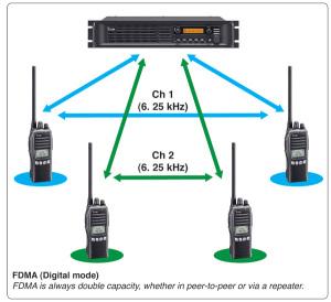 Icom_FDMA