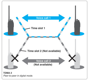 Icom_TDMA2